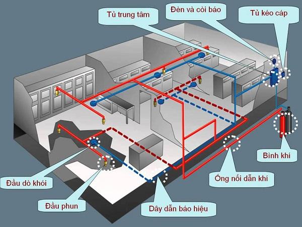 thiết kế phòng cháy chữa cháy